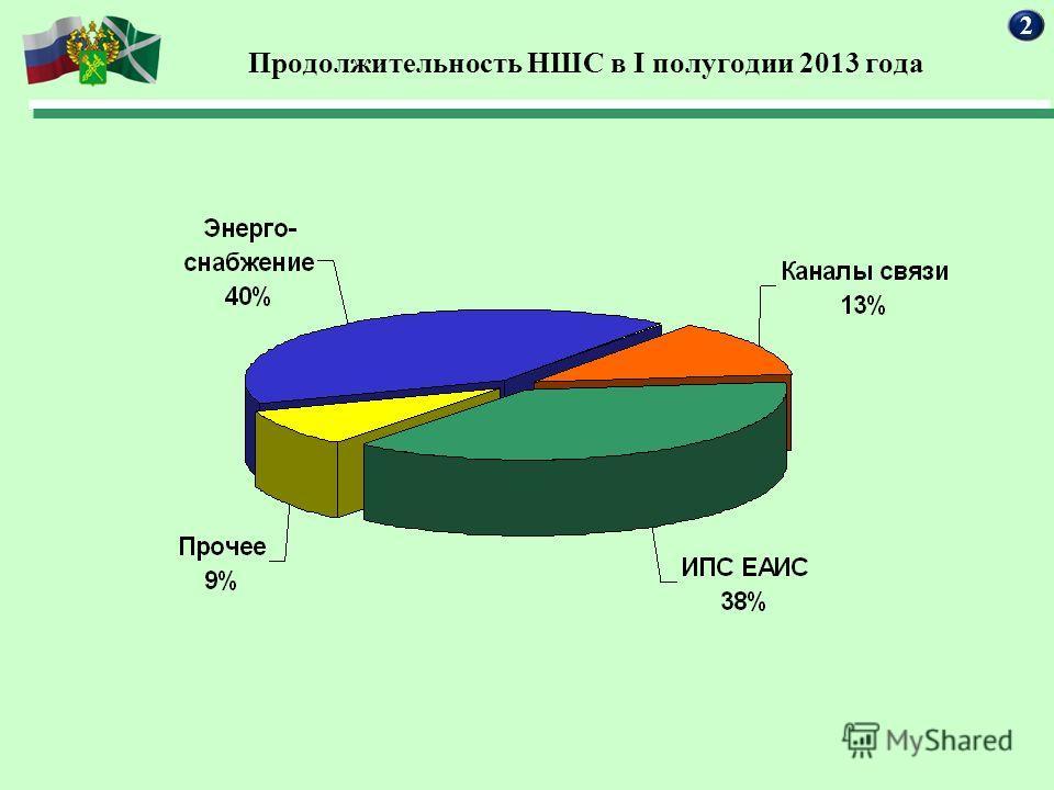 Продолжительность НШС в I полугодии 2013 года 2