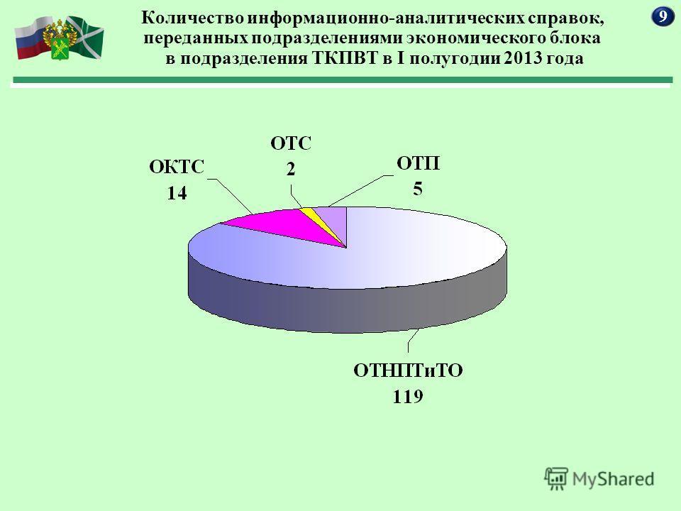 Количество информационно-аналитических справок, переданных подразделениями экономического блока в подразделения ТКПВТ в I полугодии 2013 года 9