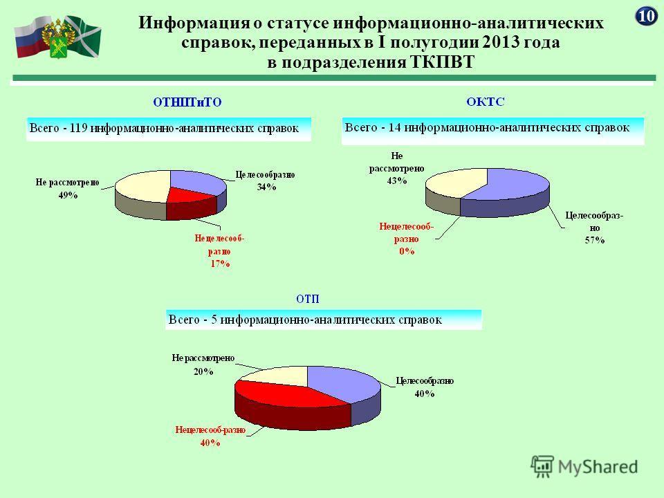 Информация о статусе информационно-аналитических справок, переданных в I полугодии 2013 года в подразделения ТКПВТ 10