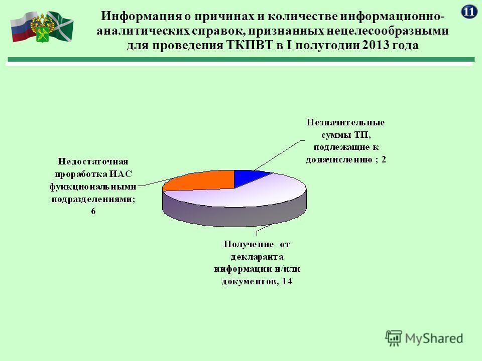 Информация о причинах и количестве информационно- аналитических справок, признанных нецелесообразными для проведения ТКПВТ в I полугодии 2013 года 11