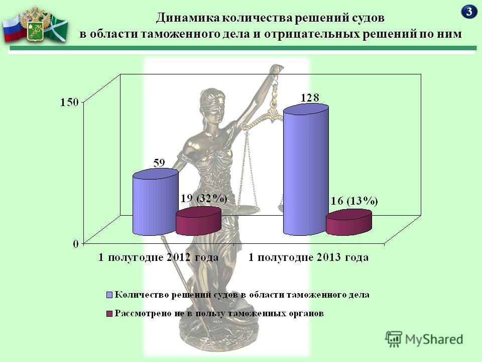 Динамика количества решений судов в области таможенного дела и отрицательных решений по ним 3