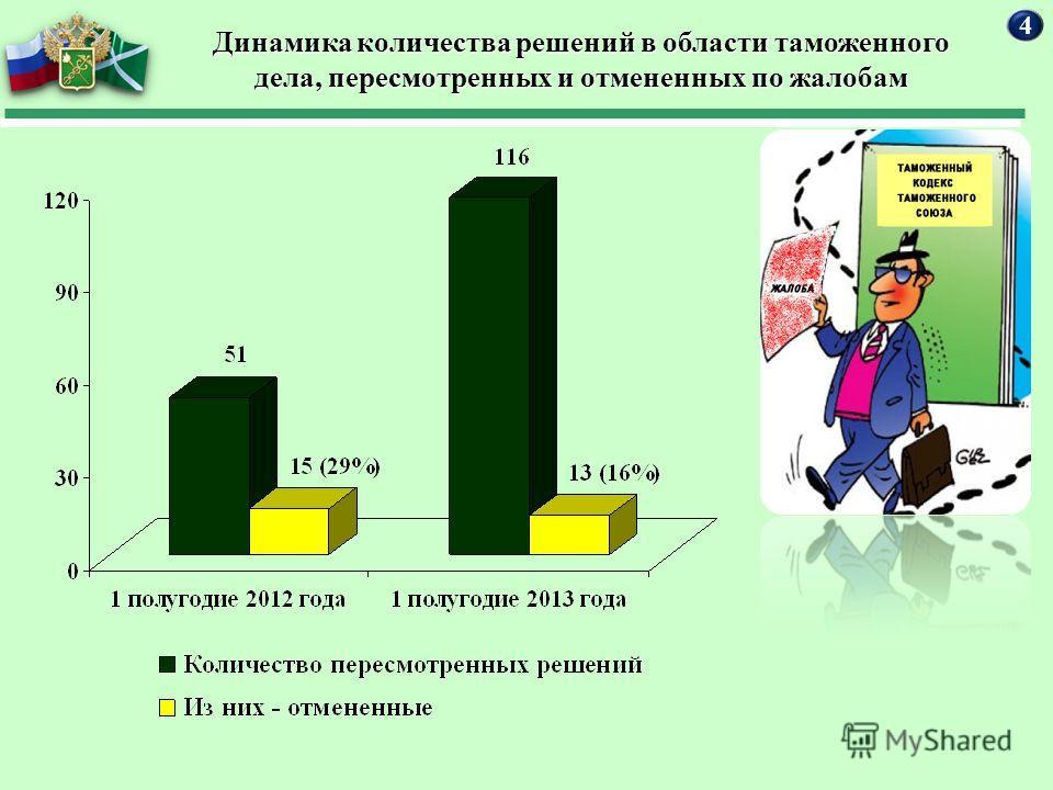 Динамика количества решений в области таможенного дела, пересмотренных и отмененных по жалобам 4