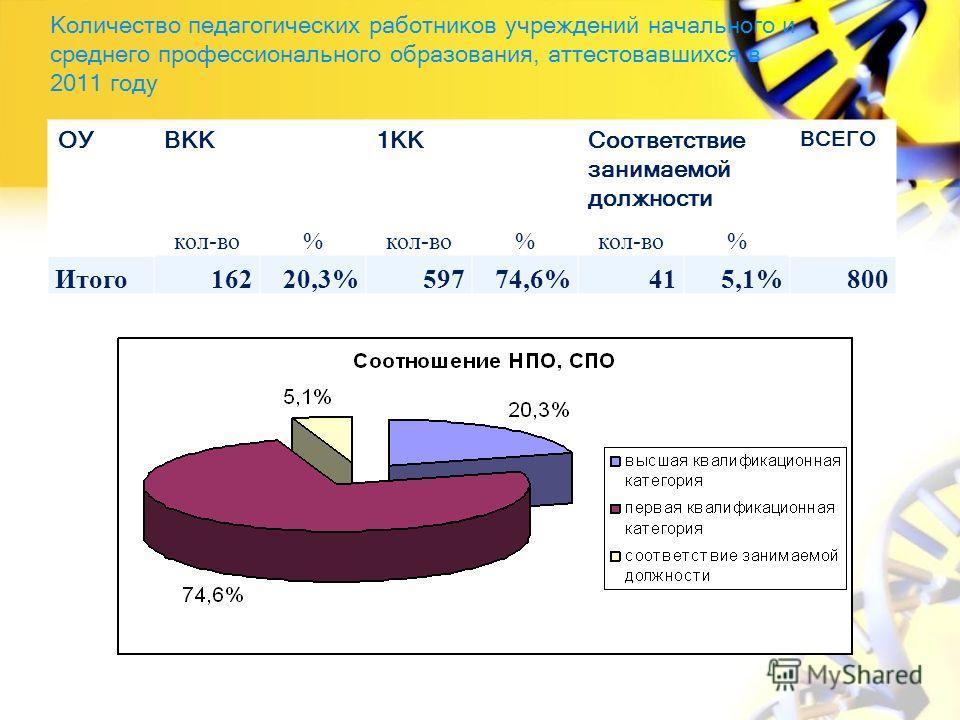 Количество педагогических работников учреждений начального и среднего профессионального образования, аттестовавшихся в 2011 году ОУВКК1ККСоответствие занимаемой должности ВСЕГО кол-во% % % Итого16220,3%59774,6%415,1%800