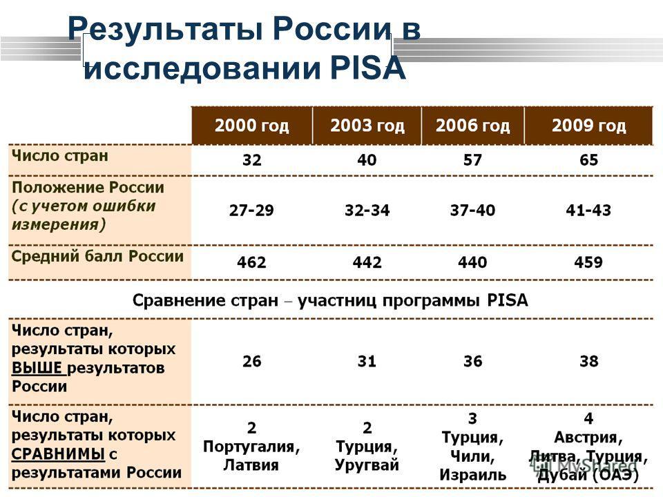 LOGO 3 Результаты России в исследовании PISA