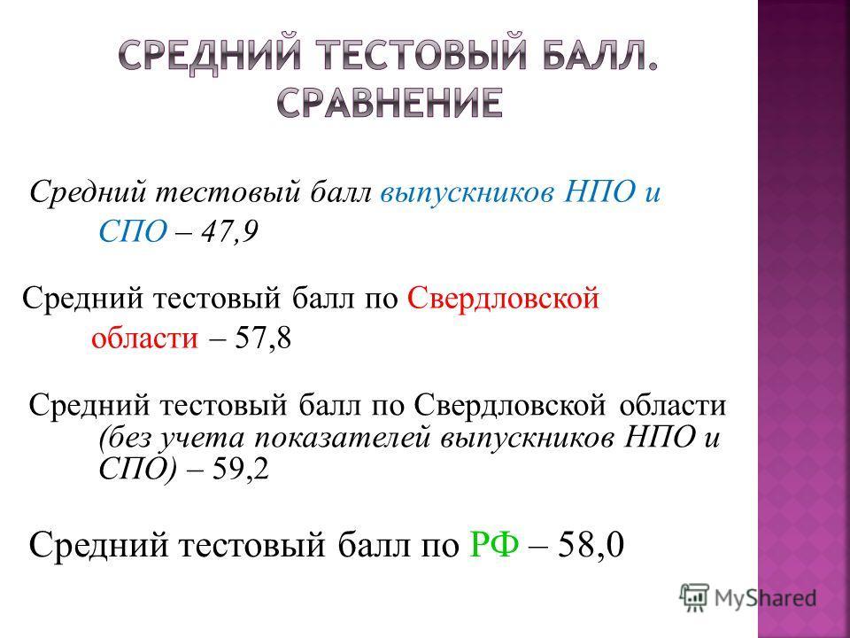 Средний тестовый балл по РФ – 58,0 Средний тестовый балл по Свердловской области (без учета показателей выпускников НПО и СПО) – 59,2 Средний тестовый балл выпускников НПО и СПО – 47,9 Средний тестовый балл по Свердловской области – 57,8