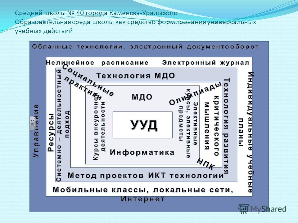 Средней школы 40 города Каменска-Уральского Образовательная среда школы как средство формирования универсальных учебных действий