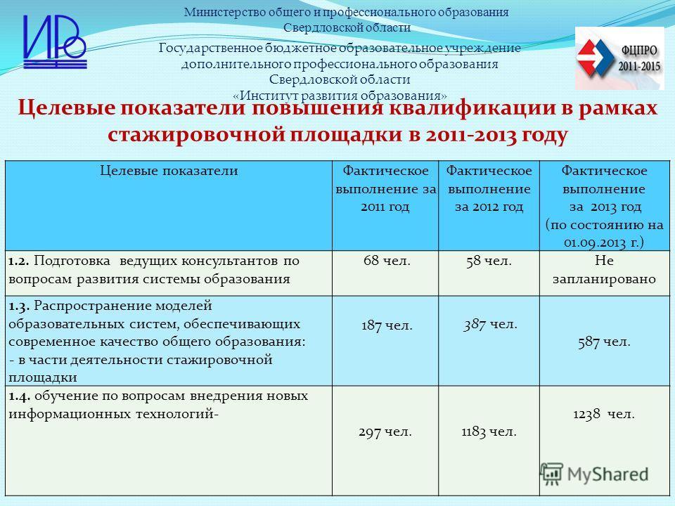Государственное бюджетное образовательное учреждение дополнительного профессионального образования Свердловской области «Институт развития образования» Целевые показатели повышения квалификации в рамках стажировочной площадки в 2011-2013 году Целевые