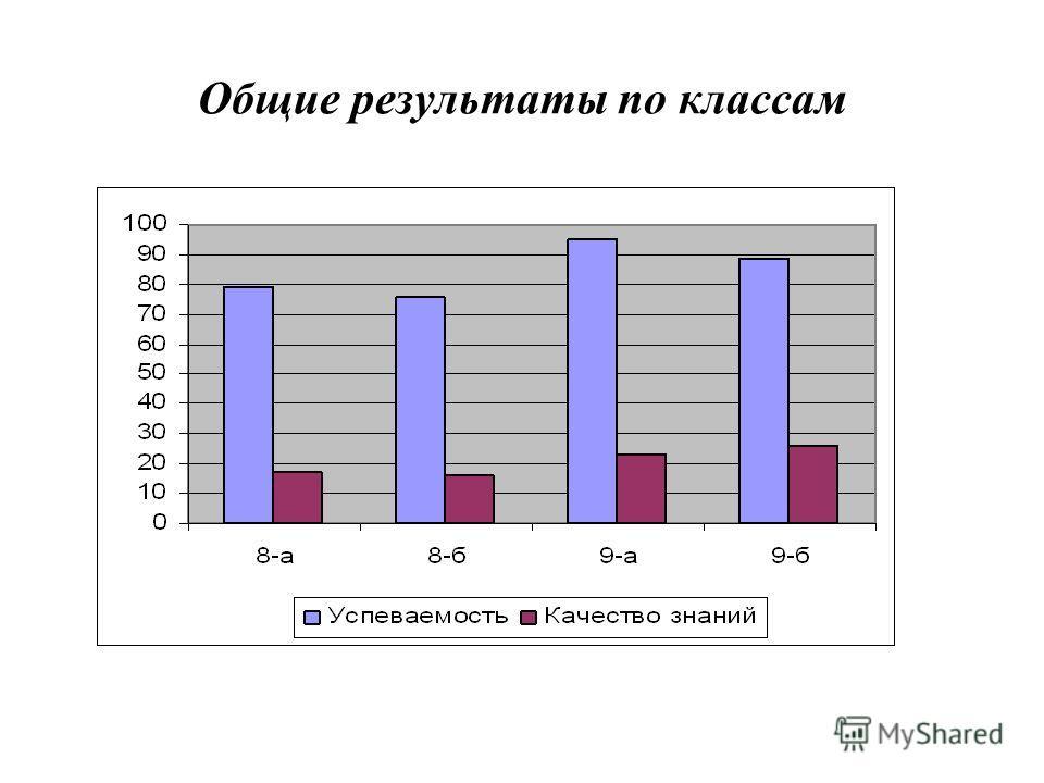 Общие результаты по классам
