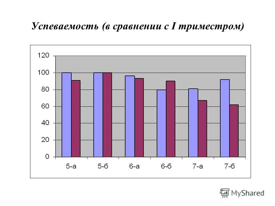 Успеваемость (в сравнении с I триместром)