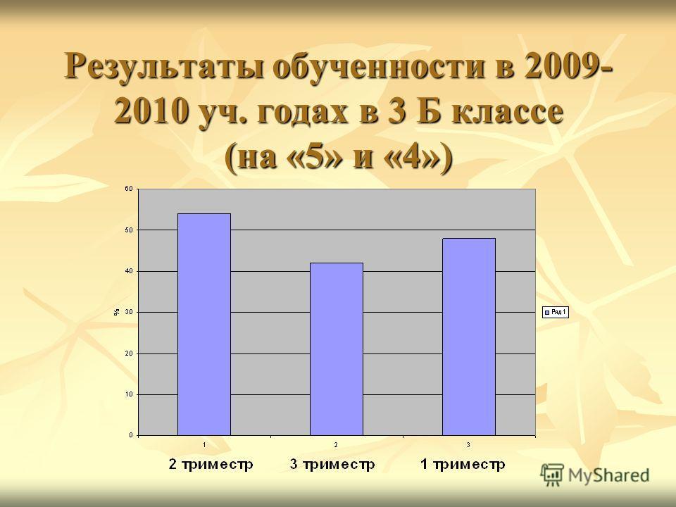 Результаты обученности в 2009- 2010 уч. годах в 3 Б классе (на «5» и «4»)