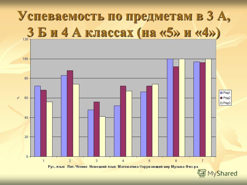 Успеваемость по предметам в 3 А, 3 Б и 4 А классах (на «5» и «4»)