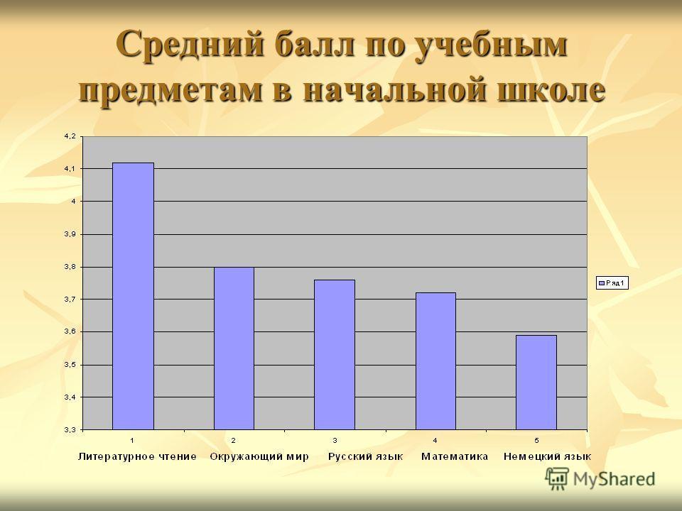 Средний балл по учебным предметам в начальной школе