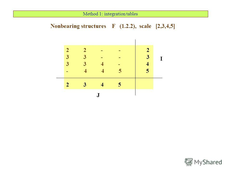 Method 1: integration tables 2 2 - - 2 3 3 - - 3 3 3 4 - 4 - 4 4 5 5 2 3 4 5 Nonbearing structures F (1.2.2), scale [2,3,4,5] J I