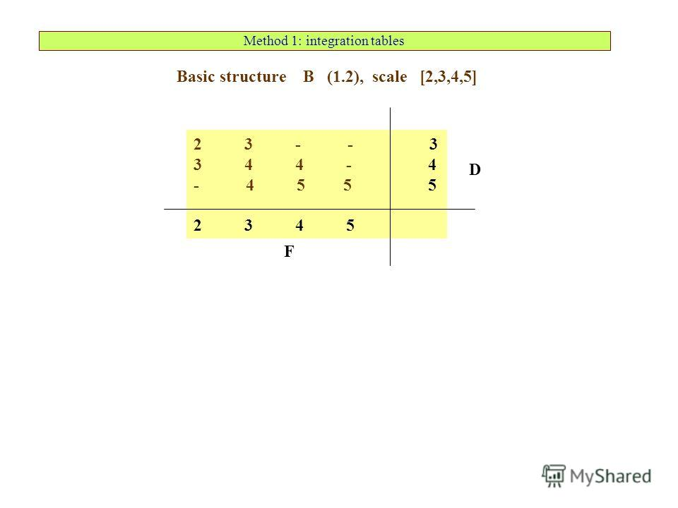 Method 1: integration tables 2 3 - - 3 3 4 4 - 4 - 4 5 5 5 2 3 4 5 Basic structure B (1.2), scale [2,3,4,5] F D
