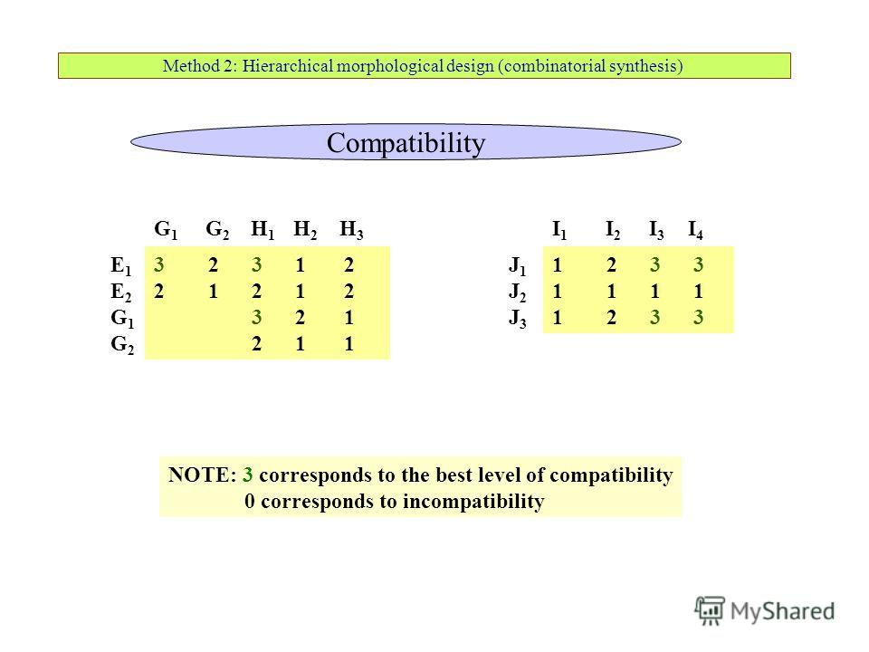 Method 2: Hierarchical morphological design (combinatorial synthesis) E1E2G1G2E1E2G1G2 G 1 G 2 H 1 H 2 H 3 3 2 3 1 2 2 1 2 1 2 3 2 1 2 1 1 NOTE: 3 corresponds to the best level of compatibility 0 corresponds to incompatibility J1J2J3J1J2J3 I 1 I 2 I