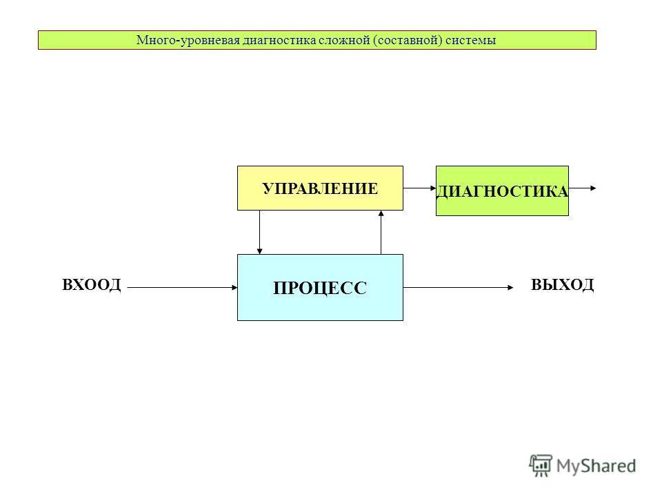Много-уровневая диагностика сложной (составной) системы ПРОЦЕСС УПРАВЛЕНИЕ ВХООДВЫХОД ДИАГНОСТИКА