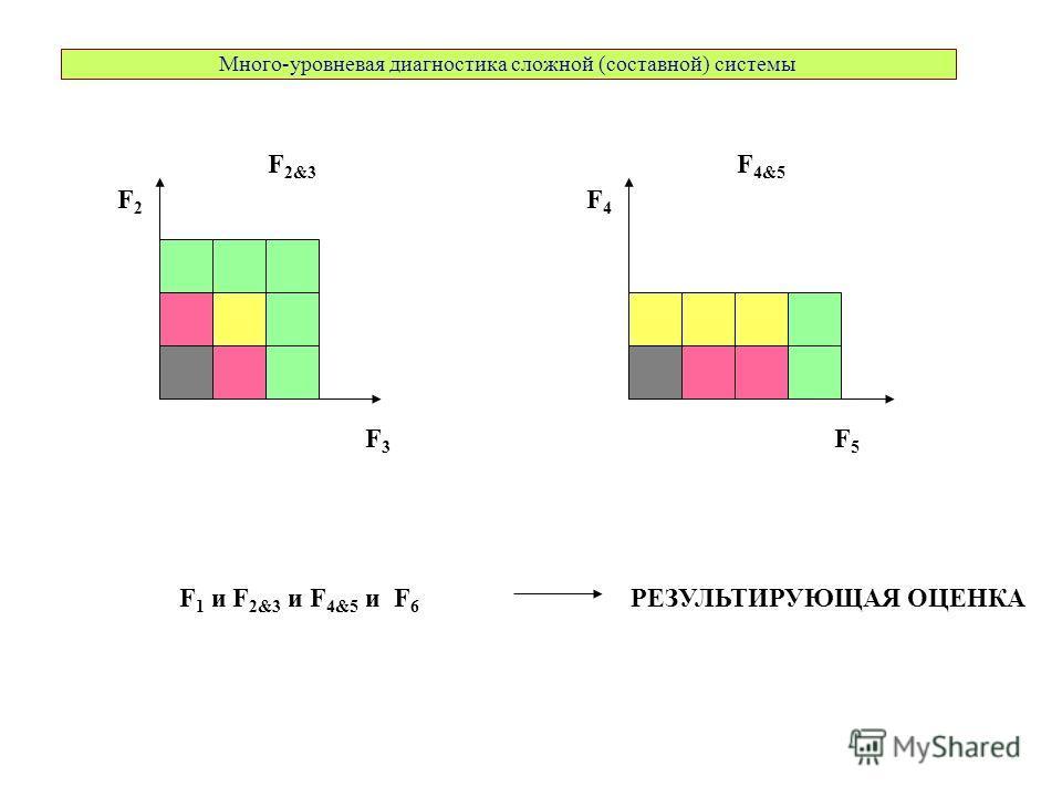 F 2&3 F2F2 F3F3 F 4&5 F4F4 F5F5 F 1 и F 2&3 и F 4&5 и F 6 РЕЗУЛЬТИРУЮЩАЯ ОЦЕНКА Много-уровневая диагностика сложной (составной) системы