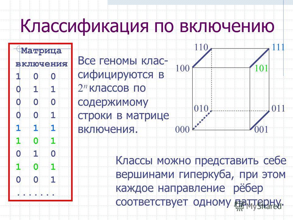 Классификация по включению Матрица включения 1 0 0 0 1 1 0 0 0 0 0 1 1 1 1 1 0 1 0 1 0 1 0 1 0 0 1....... Все геномы клас- сифицируются в 2 n классов по содержимому строки в матрице включения. 000 100 010 110 001 101 011 111 Классы можно представить