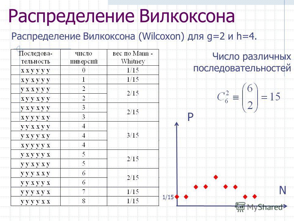 Распределение Вилкоксона Распределение Вилкоксона (Wilcoxon) для g=2 и h=4. Число различных последовательностей N P 1/15