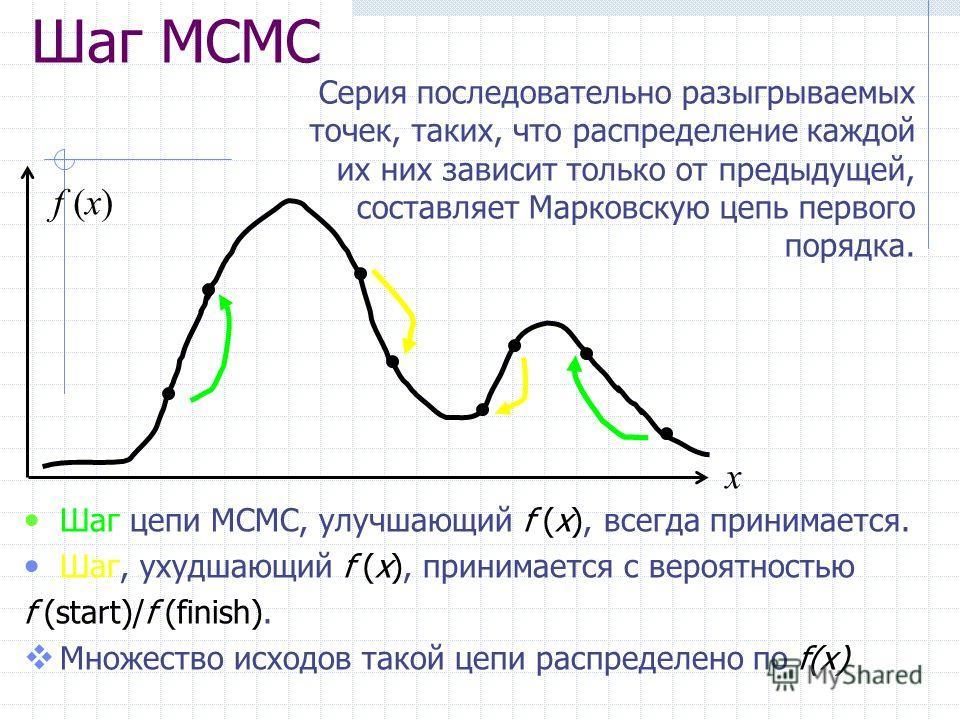 Шаг MCMC Шаг цепи MCMC, улучшающий f (x), всегда принимается. Шаг, ухудшающий f (x), принимается с вероятностью f (start)/f (finish). Множество исходов такой цепи распределено по f(x) Серия последовательно разыгрываемых точек, таких, что распределени
