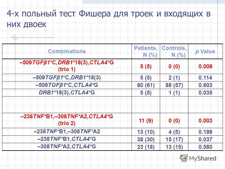 4-х польный тест Фишера для троек и входящих в них двоек Combinations Patients, N (%) Controls, N (%) p Value –509TGFβ1*C,DRB1*18(3),CTLA4*G (trio 1) 5 (5)0 (0)0.009 –509TGFβ1*C,DRB1*18(3) 5 (5)2 (1)0.114 –509TGFβ1*C,CTLA4*G 60 (61)88 (57)0.603 DRB1*
