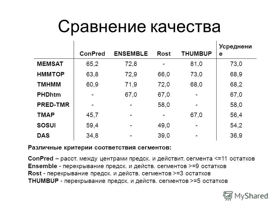 Сравнение качества ConPredENSEMBLERostTHUMBUP Усреднени е MEMSAT65,272,8-81,073,0 HMMTOP63,872,966,073,068,9 TMHMM60,971,972,068,068,2 PHDhtm-67,0 - PRED-TMR--58,0- TMAP45,7--67,056,4 SOSUI59,4-49,0-54,2 DAS34,8-39,0-36,9 Различные критерии соответст