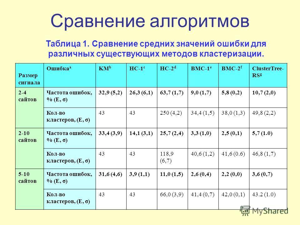 Сравнение алгоритмов Таблица 1. Сравнение средних значений ошибки для различных существующих методов кластеризации. Размер сигнала Ошибка a KM b HC-1 c HC-2 d BMC-1 e BMC-2 f ClusterTree- RS g 2-4 сайтов Частота ошибок, % (E, σ) 32,9 (5,2)26,3 (6,1)6