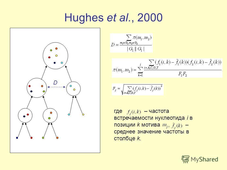 где – частота встречаемости нуклеотида i в позиции k мотива, – среднее значение частоты в столбце k. Hughes et al., 2000 D
