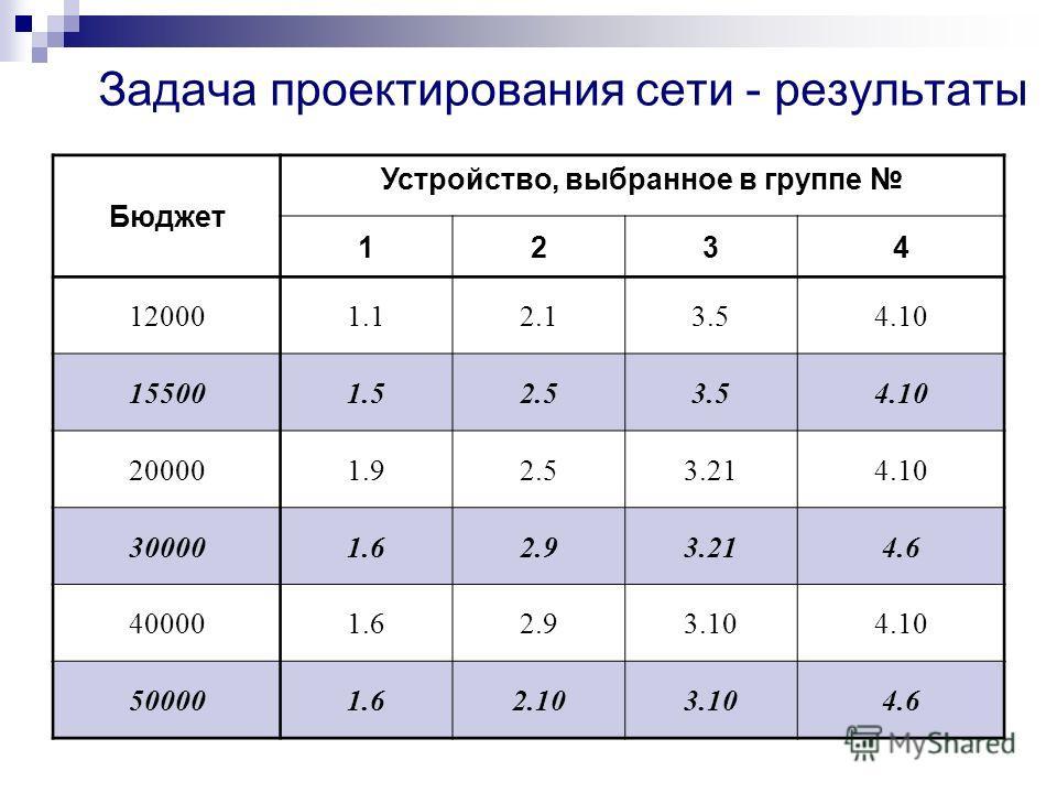Задача проектирования сети - результаты Бюджет Устройство, выбранное в группе 1234 120001.12.13.54.10 155001.52.53.54.10 200001.92.53.214.10 300001.62.93.214.6 400001.62.93.104.10 500001.62.103.104.6