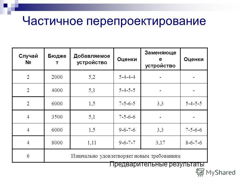 Частичное перепроектирование Случай Бюдже т Добавляемое устройство Оценки Заменяюще е устройство Оценки 220005,25-4-4-4-- 240005,15-4-5-5-- 260001,57-5-6-53,35-4-5-5 435005,17-5-6-6-- 460001,59-6-7-63,37-5-6-6 480001,119-6-7-73,178-6-7-6 6Изначально