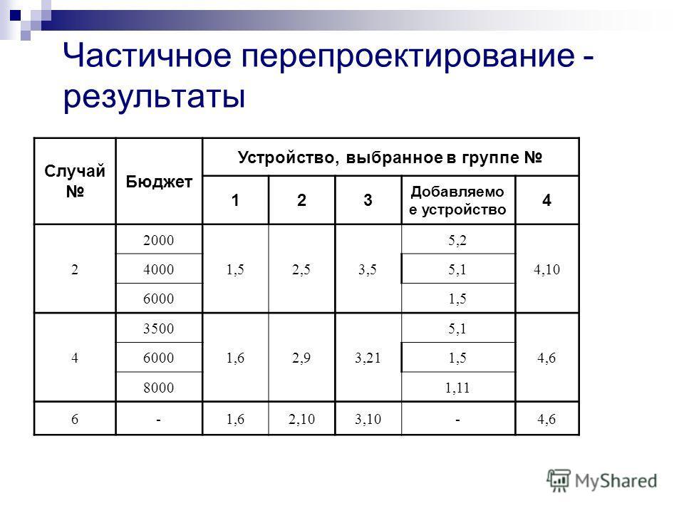 Частичное перепроектирование - результаты Случай Бюджет Устройство, выбранное в группе 123 Добавляемо е устройство 4 2 2000 1,52,53,5 5,2 4,10 40005,1 60001,5 4 3500 1,62,93,21 5,1 4,6 60001,5 80001,11 6-1,62,103,10-4,6