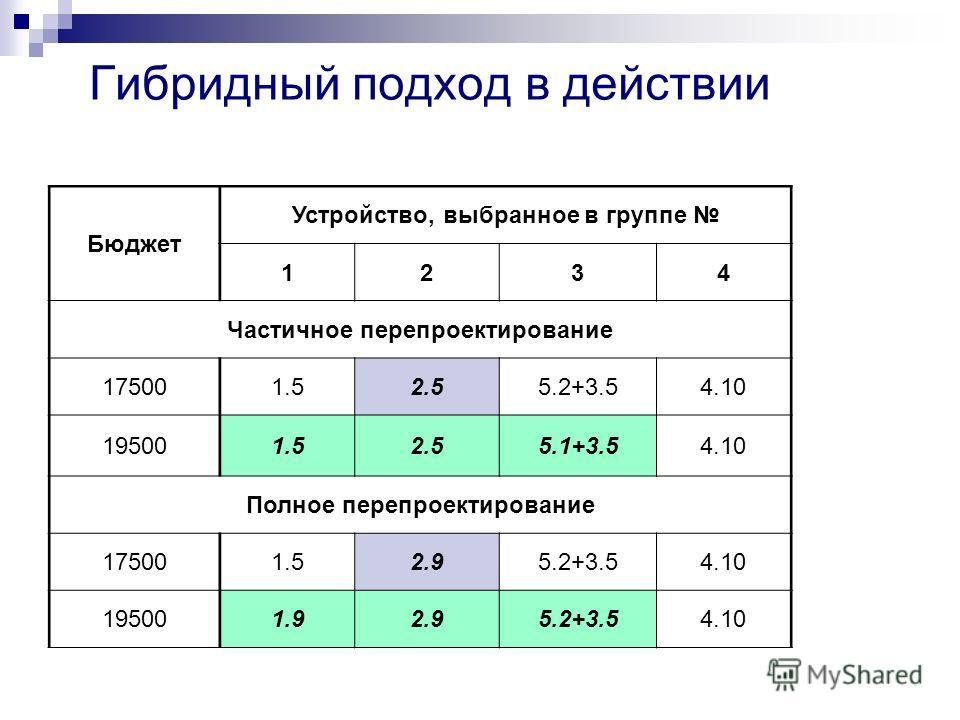 Гибридный подход в действии Бюджет Устройство, выбранное в группе 1234 Частичное перепроектирование 175001.52.55.2+3.54.10 195001.52.55.1+3.54.10 Полное перепроектирование 175001.52.95.2+3.54.10 195001.92.95.2+3.54.10