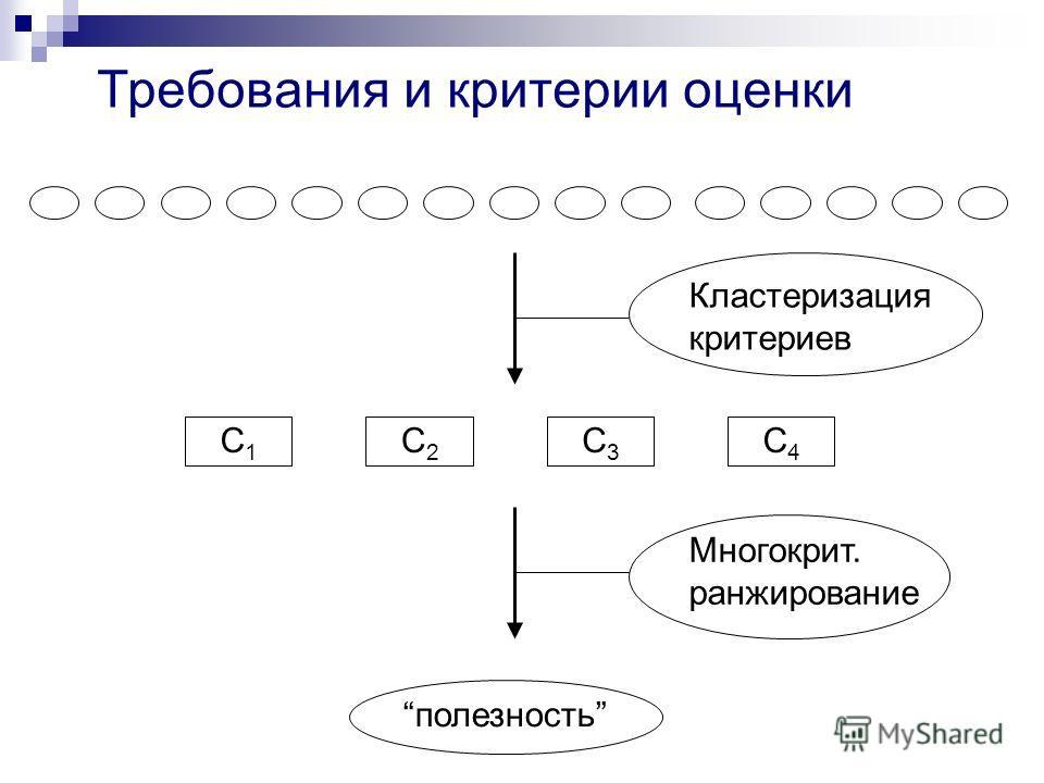 Требования и критерии оценки С1С1 С2С2 С3С3 С4С4 полезность Кластеризация критериев Многокрит. ранжирование