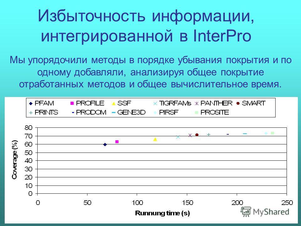 Избыточность информации, интегрированной в InterPro Мы упорядочили методы в порядке убывания покрытия и по одному добавляли, анализируя общее покрытие отработанных методов и общее вычислительное время.