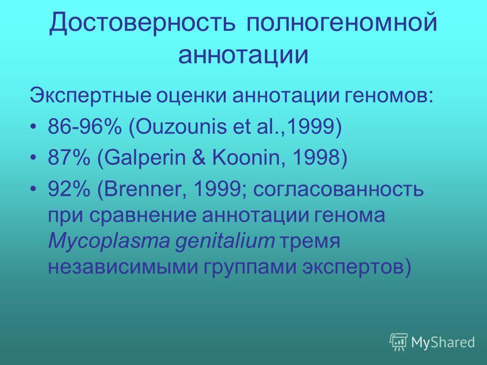 Достоверность полногеномной аннотации Экспертные оценки аннотации геномов: 86-96% (Ouzounis et al.,1999) 87% (Galperin & Koonin, 1998) 92% (Brenner, 1999; согласованность при cравнение аннотации генома Mycoplasma genitalium тремя независимыми группам