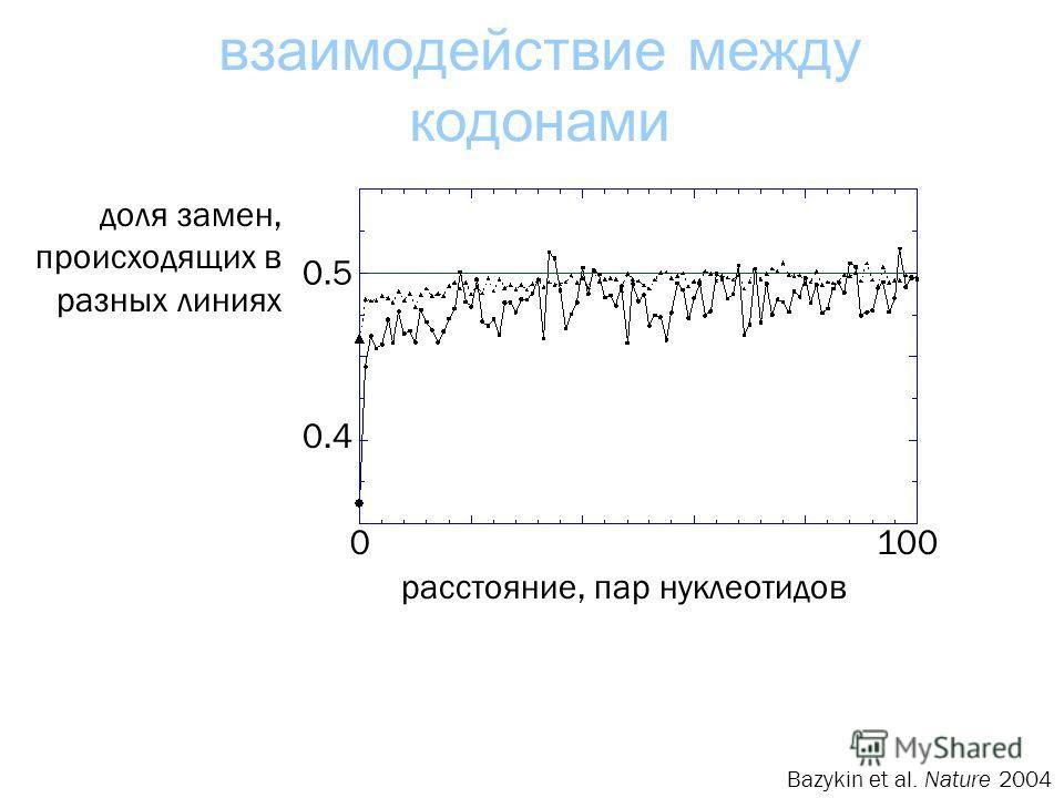 взаимодействие между кодонами расстояние, пар нуклеотидов доля замен, происходящих в разных линиях 0.5 0.4 0100 Bazykin et al. Nature 2004
