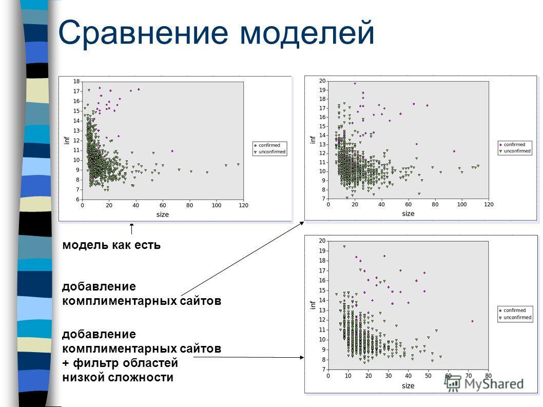Сравнение моделей модель как есть добавление комплиментарных сайтов + фильтр областей низкой сложности