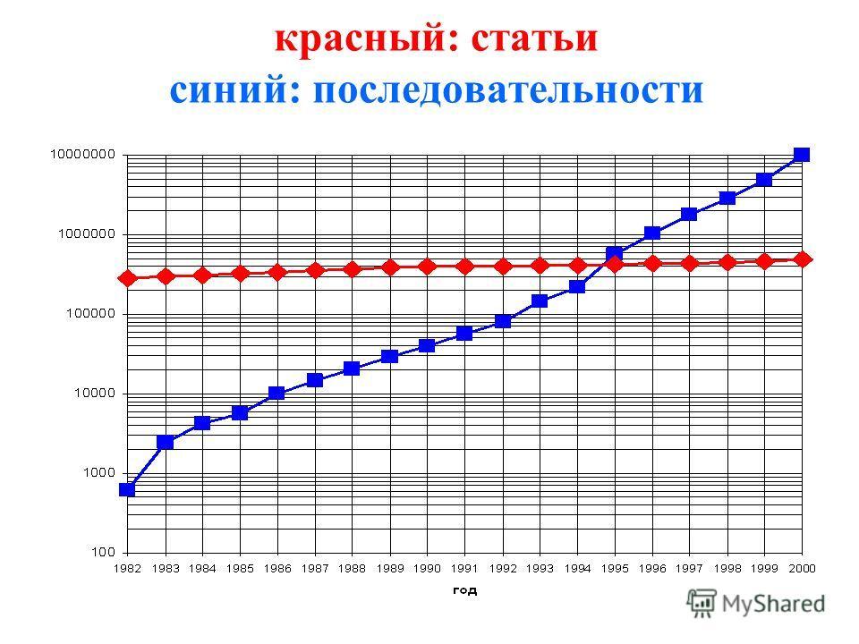 красный: статьи синий: последовательности
