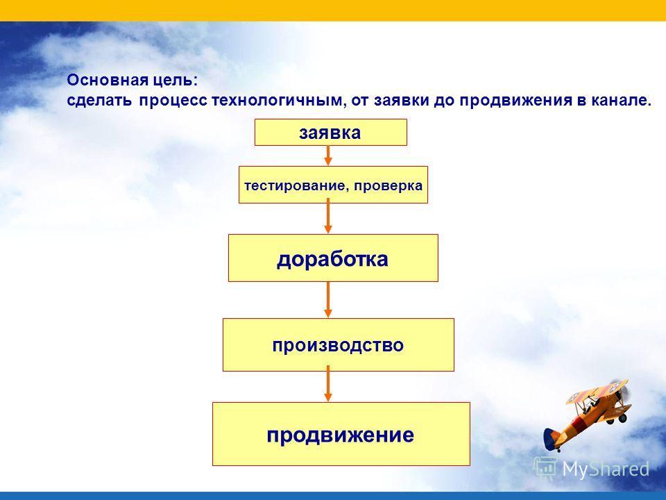Основная цель: сделать процесс технологичным, от заявки до продвижения в канале. заявка тестирование, проверка доработка производство продвижение