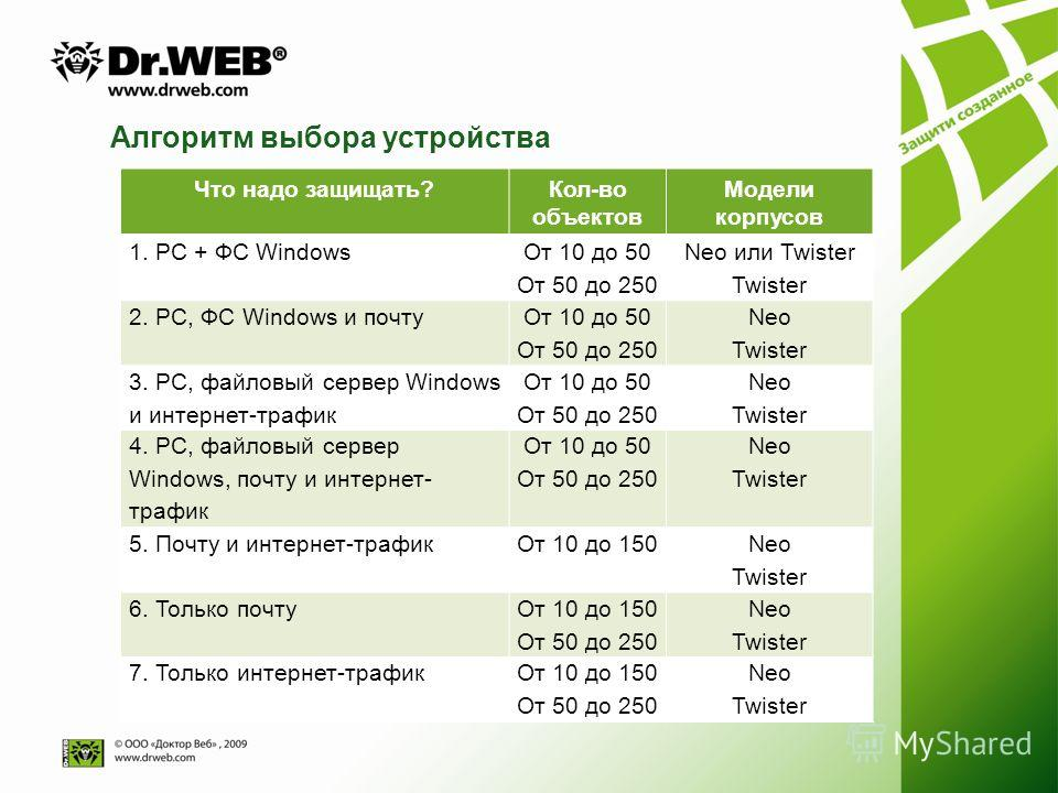 Алгоритм выбора устройства Что надо защищать?Кол-во объектов Модели корпусов 1. РС + ФС Windows От 10 до 50 От 50 до 250 Neo или Twister Twister 2. РС, ФС Windows и почту От 10 до 50 От 50 до 250 Neo Twister 3. РС, файловый сервер Windows и интернет-