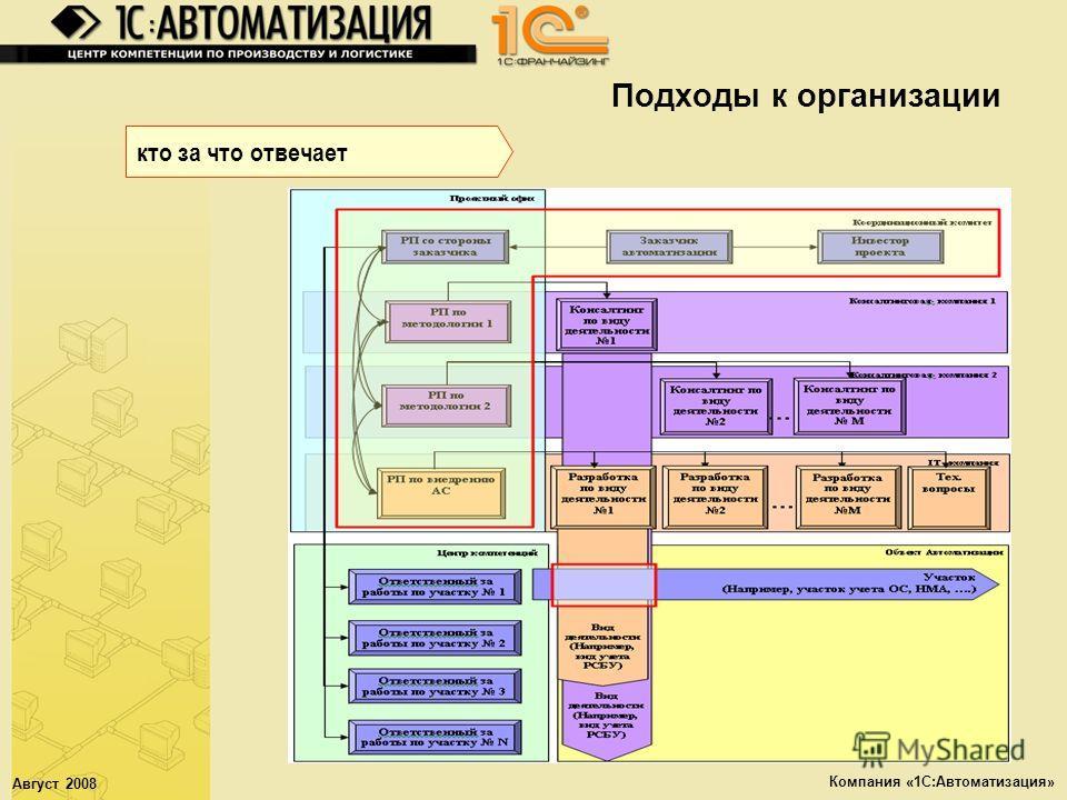 Август 2008 Компания «1С:Автоматизация» Подходы к организации кто за что отвечает