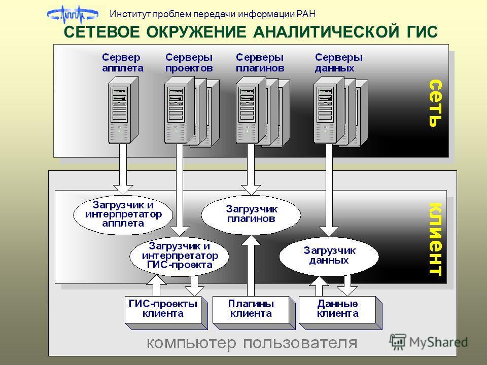 Институт проблем передачи информации РАН СЕТЕВОЕ ОКРУЖЕНИЕ АНАЛИТИЧЕСКОЙ ГИС