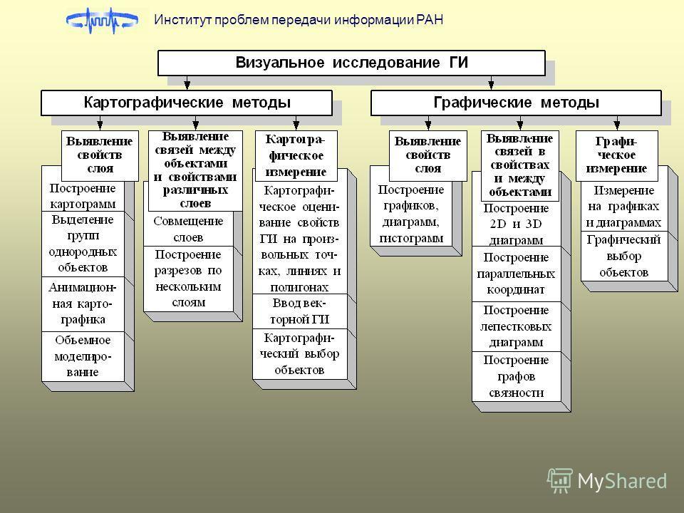 7 Институт проблем передачи информации РАН