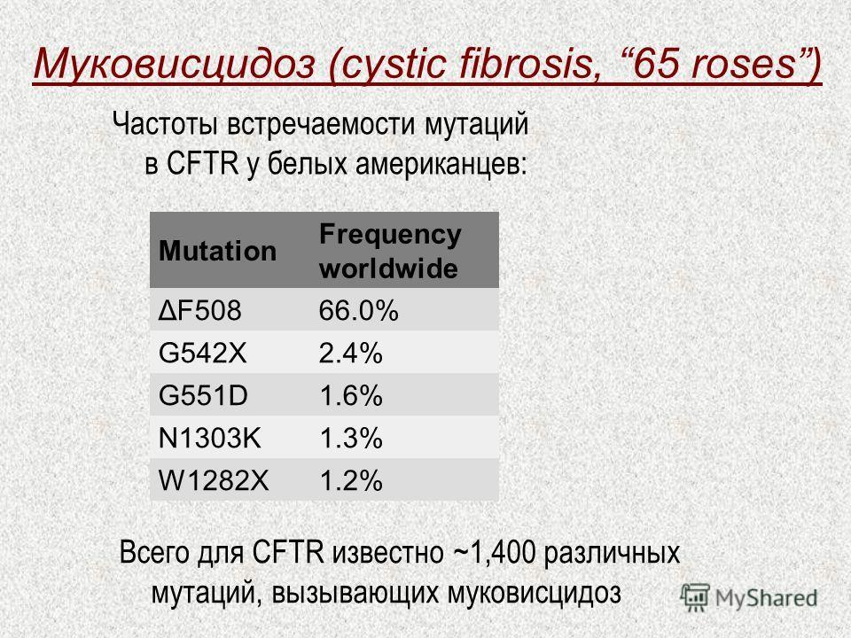 Муковисцидоз (cystic fibrosis, 65 roses) Mutation Frequency worldwide ΔF50866.0% G542X2.4% G551D1.6% N1303K1.3% W1282X1.2% Частоты встречаемости мутаций в CFTR у белых американцев: Всего для CFTR известно ~1,400 различных мутаций, вызывающих муковисц
