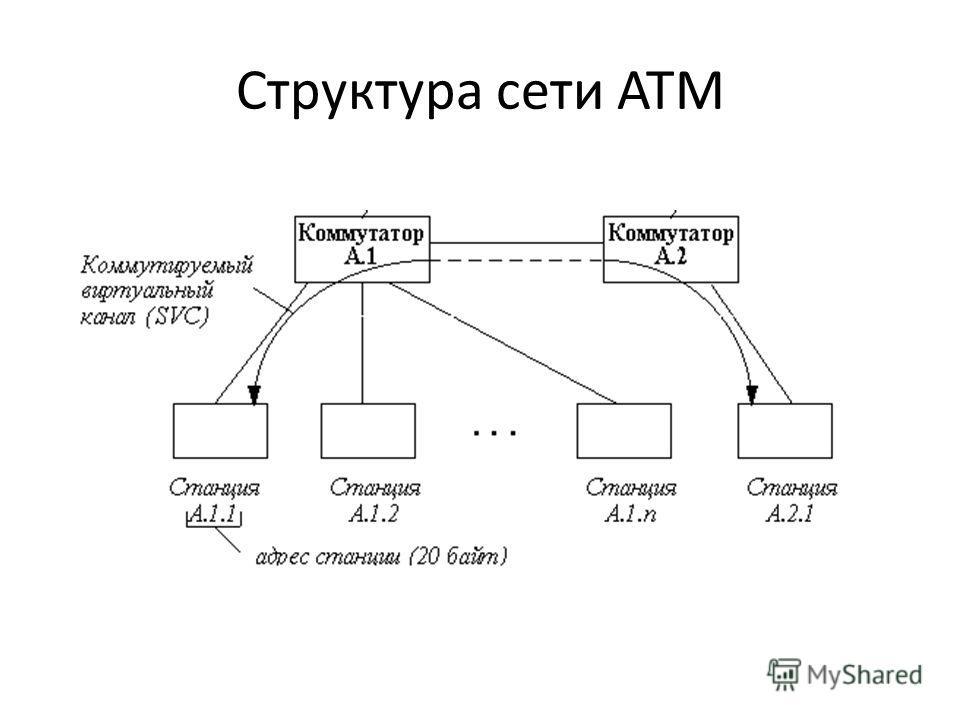 Структура сети ATM