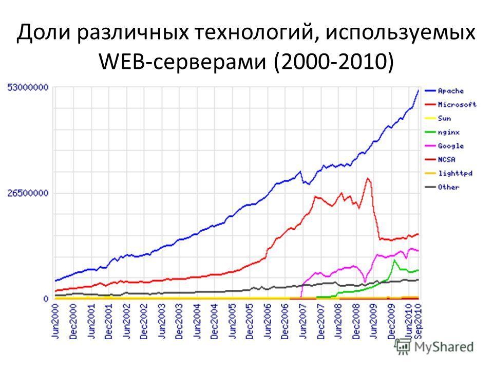 Доли различных технологий, используемых WEB-серверами (2000-2010)