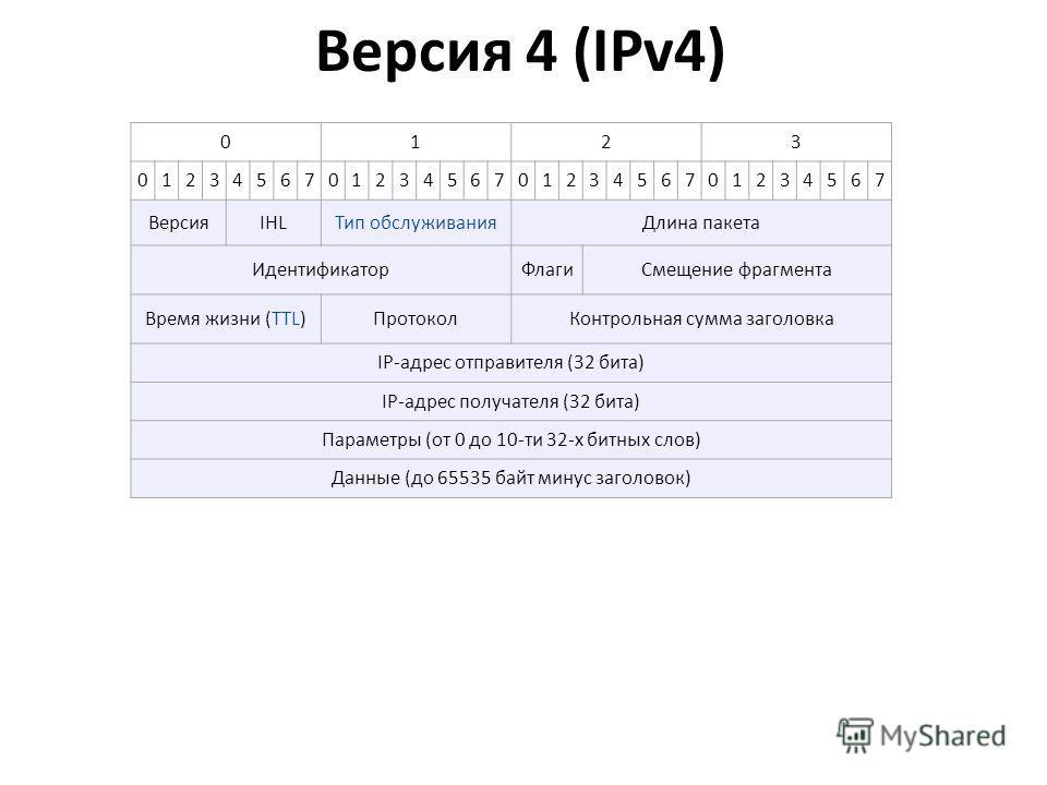 Версия 4 (IPv4) 0123 01234567012345670123456701234567 ВерсияIHLТип обслуживанияДлина пакета ИдентификаторФлагиСмещение фрагмента Время жизни (TTL)ПротоколКонтрольная сумма заголовка IP-адрес отправителя (32 бита) IP-адрес получателя (32 бита) Парамет