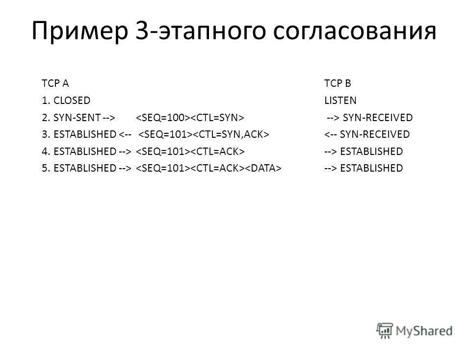 Пример 3-этапного согласования TCP A TCP B 1. CLOSED LISTEN 2. SYN-SENT --> --> SYN-RECEIVED 3. ESTABLISHED  --> ESTABLISHED 5. ESTABLISHED --> --> ESTABLISHED