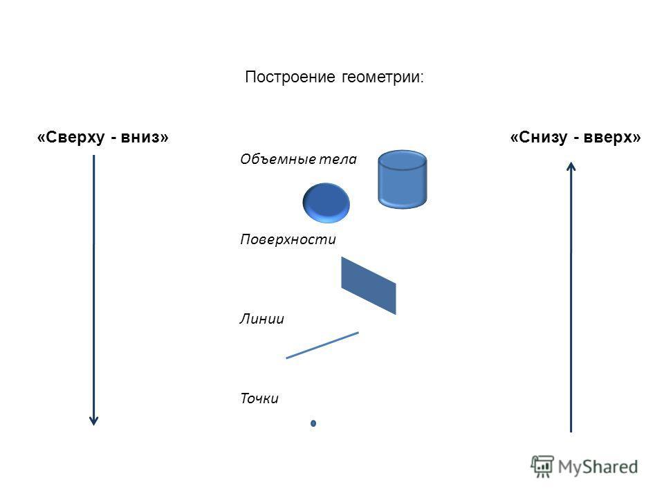 Построение геометрии: «Сверху - вниз» «Снизу - вверх» Объемные тела Поверхности Линии Точки