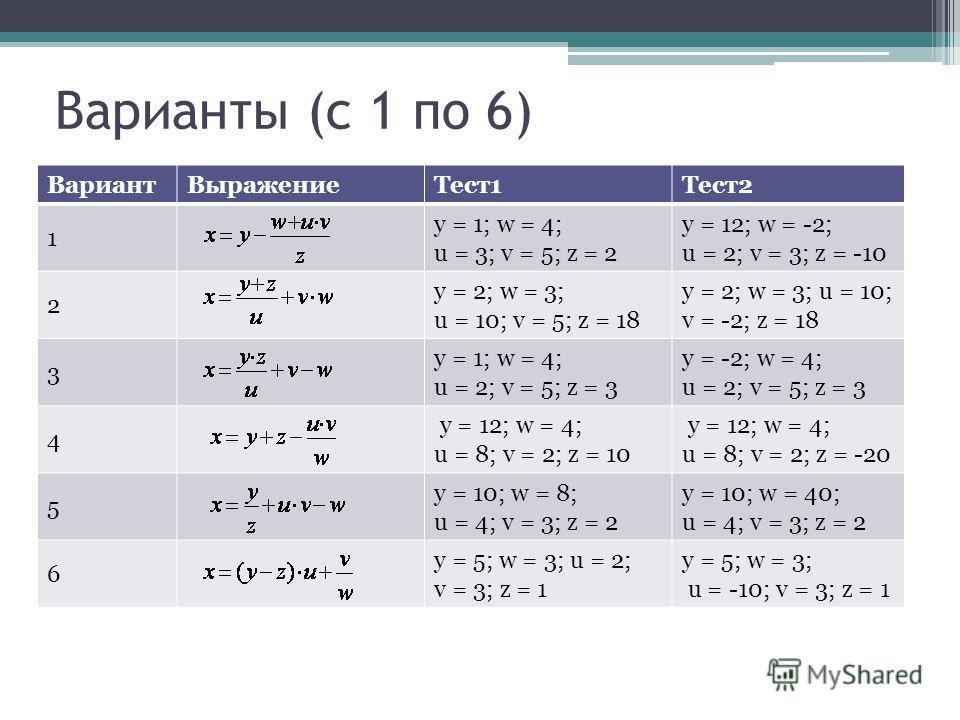 Варианты (c 1 по 6) Вариант ВыражениеТест1Тест2 1 y = 1; w = 4; u = 3; v = 5; z = 2 y = 12; w = -2; u = 2; v = 3; z = -10 2 y = 2; w = 3; u = 10; v = 5; z = 18 y = 2; w = 3; u = 10; v = -2; z = 18 3 y = 1; w = 4; u = 2; v = 5; z = 3 y = -2; w = 4; u